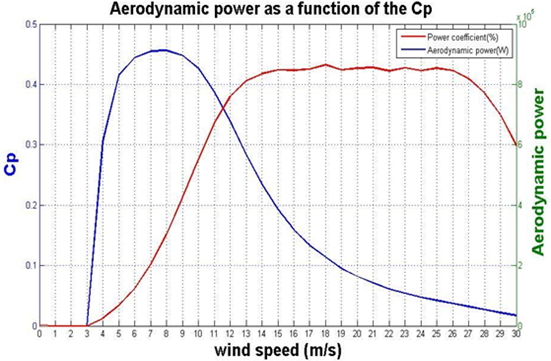 Aerodynamic power variation as a function of (Cp) for V90 model