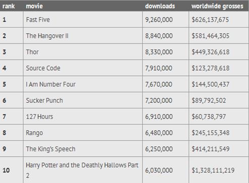 cele mai descarcate 10 filme in 2011