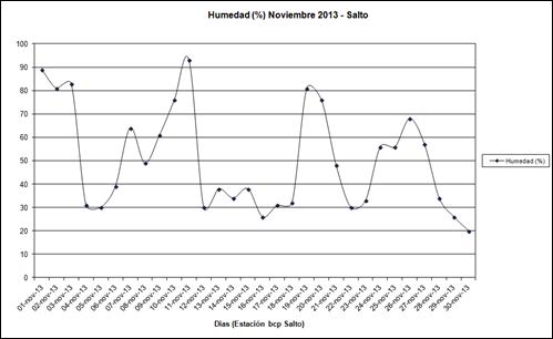 Humedad (Noviembre 2013)