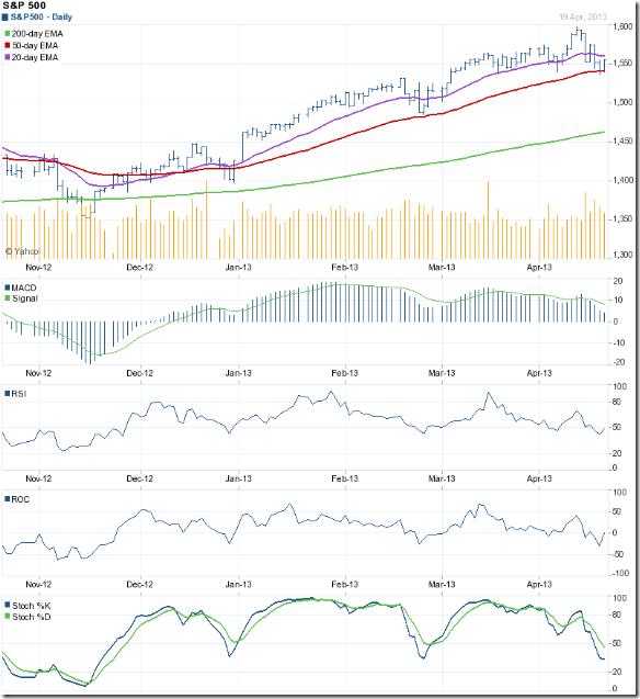 S&P 500_Apr1913