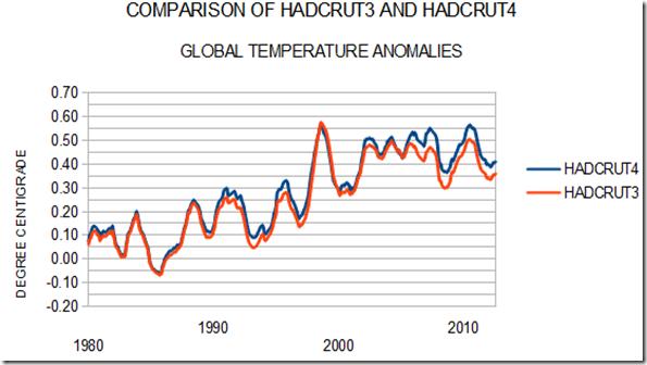 HadCRUT4 vs HadCRUT3
