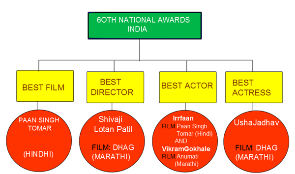 60th Indian National Award