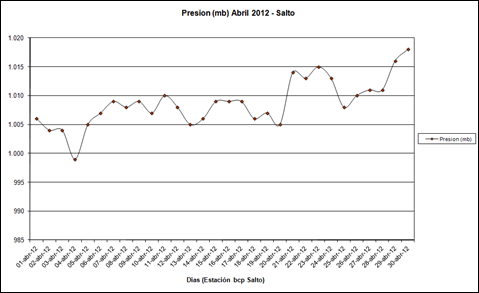 Presion (Abril 2012)