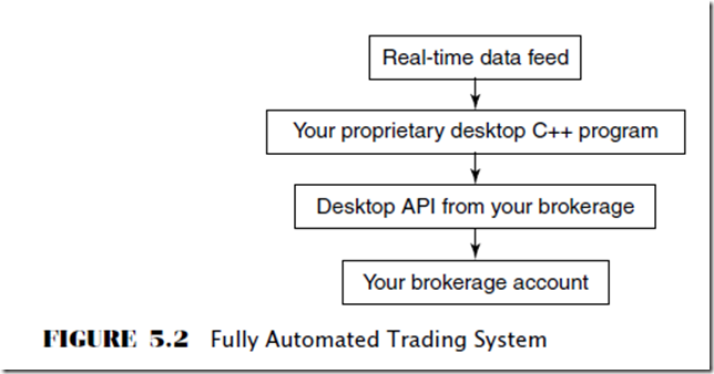 Automated trading system java