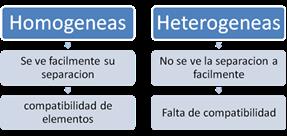 Química Tipos de Mezclas