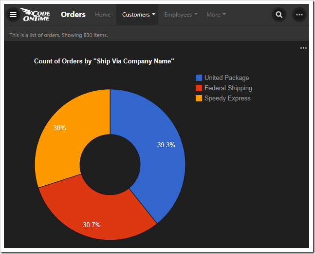 This chart shows the count of orders made, grouped by shipper company, in a donut chart.