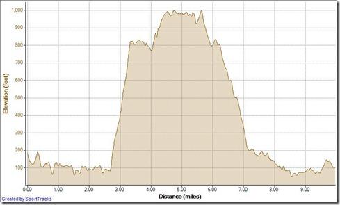 Running Mentally Sensitive - Cholla Loop 12-19-2012, Elevation - Distance
