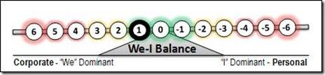 1 We-I Balance