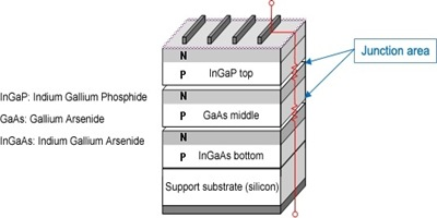 Sharp-celda-solar-eficiente