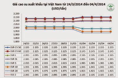 Giá cao su thiên nhiên trong tuần từ ngày 31.3 đến 04.4.2014
