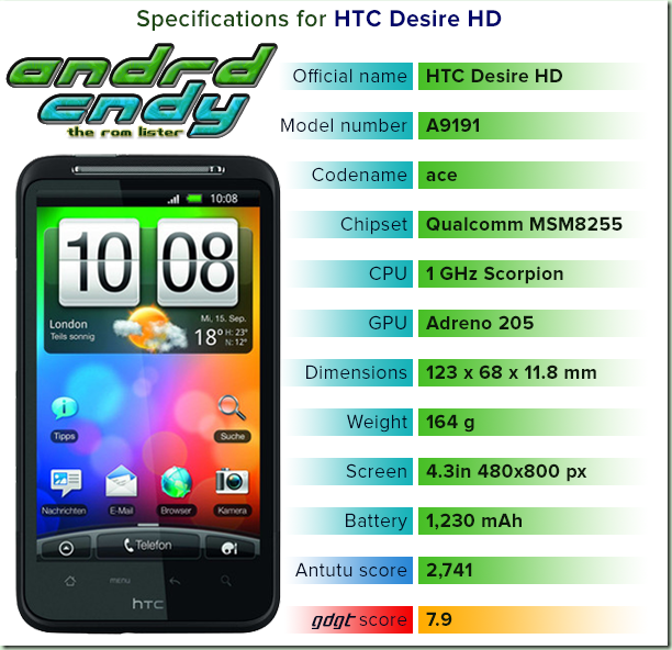 HTC Desire HD (ace) ROM List free download