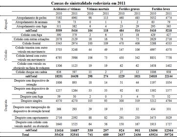 Tabela SinRodo2011