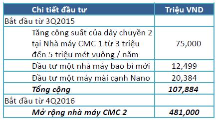 Kế hoạch đầu tư CMC