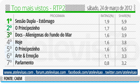 Top RTP2 - 24 de março