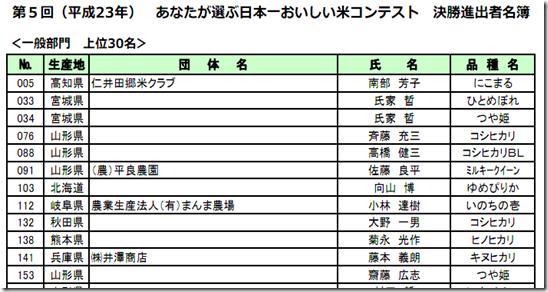 第5回あなたが選ぶ日本一おいしい米コンテスト決勝進出者