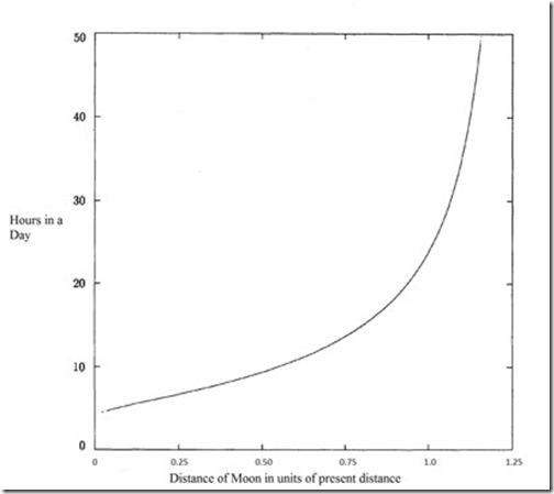 Moon-Graph