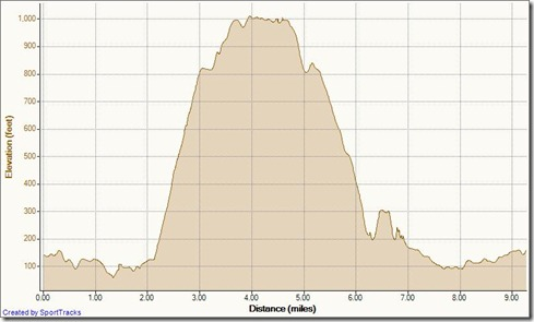 My Activities Up Meadows 11-16-2011, Elevation - Distance