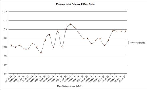 Presion (Febrero 2014)