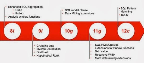 SQL A 1