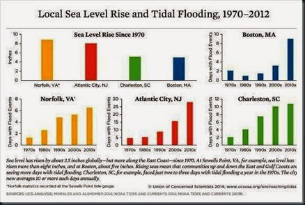 dados-graficos-inundações-1970-2012