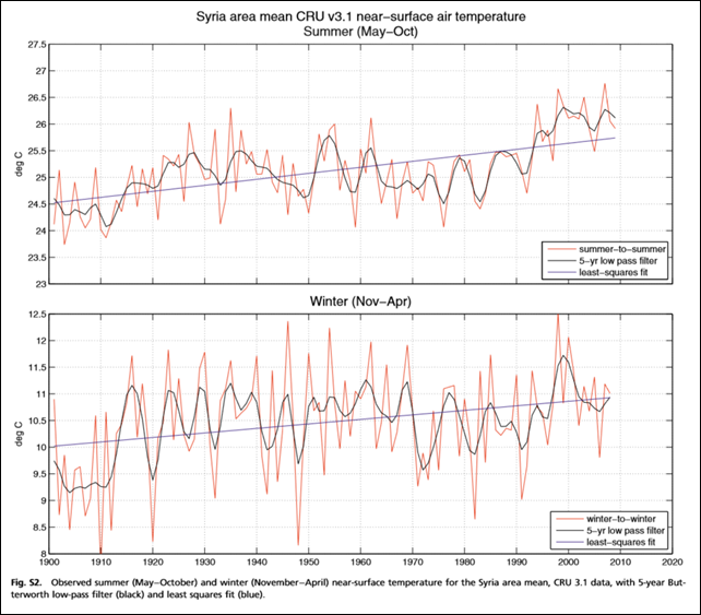 Observed summer (May−October) and winter (November−April) near-surface temperature for the Syria area mean, CRU 3.1 data, with 5-year Butterworth low-pass filter (black) and least squares fit (blue). Graphic: Kelly, et al., 2015