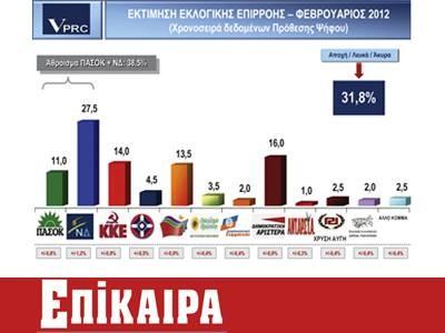 Νέα δημοσκόπηση της VPRC, στο 45% τα κόμματα της Αριστεράς, στο 11% το ΠΑΣΟΚ, στο 27,5% η Ν.Δ.