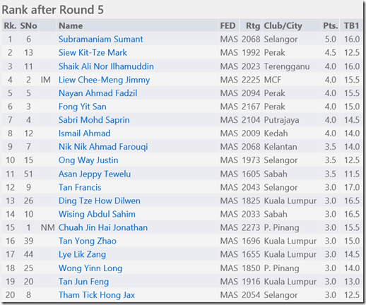Top 20, after round 5, National Closed 2014 Malaysia