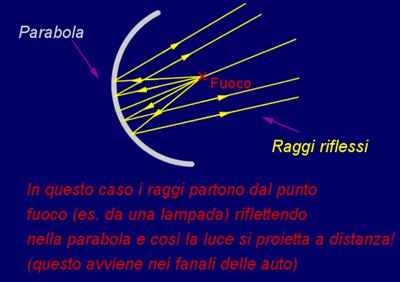 superficie parabolica