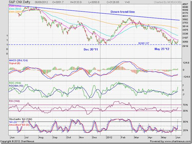 S&P CNX Defty_Jun0612