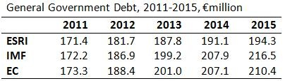 General Government Debt 2011-2015