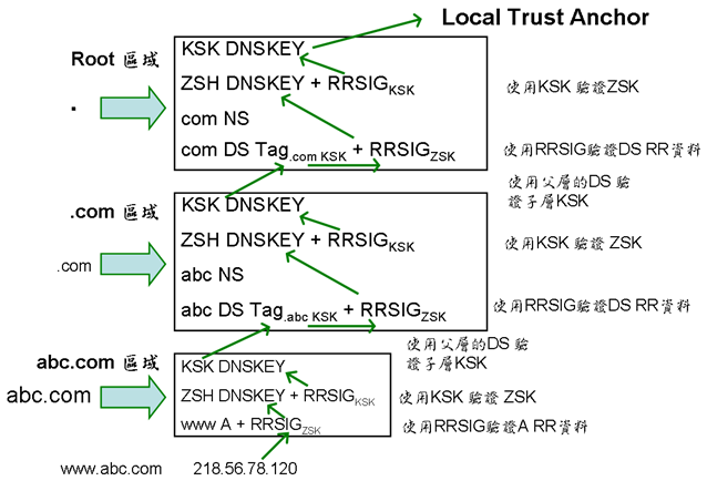 dnssec_chainoftrust