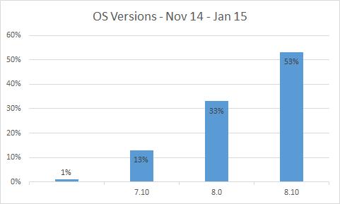 Graph showing percentage of Windows Phone OS versions. 7.1 at 13%, 8.0 at 33% and 8.1 at 53%