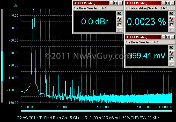 O2 AC 20 hz THD N Both Ch 15 Ohms Ref 400 mV RMS Vol=50% THD BW 22 Khz