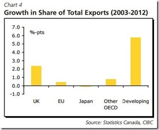 Canada Growth in Share of Total Exports