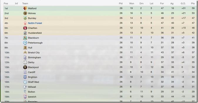 Championship-table
