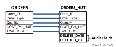 SOFT and HARD Deleted Records and Change Data Capture in Data Warehouse