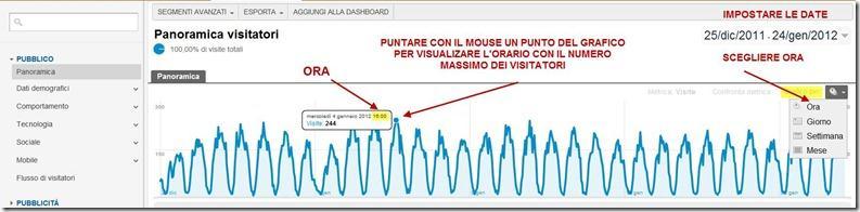 grafico-visitatori-per-fascia.oraria