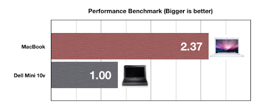 Comparing the Performance of a MacBook vs Dell Mini 10v hackintosh