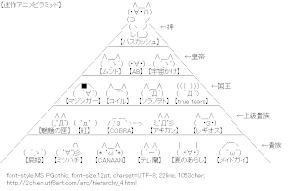 [AA]Anime Hierarchy