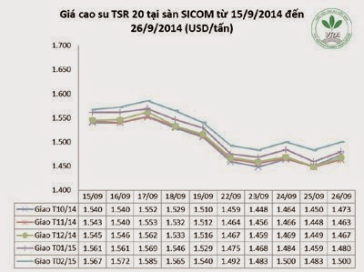 Giá cao su thiên nhiên trong tuần từ ngày 22/9 đến 26/9/2014