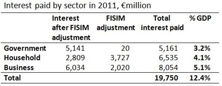 Interest paid by sector 2011