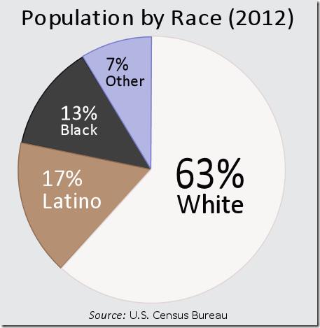 RacialDistributionUnitedStates2012