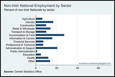 Percent non-Irish by sector