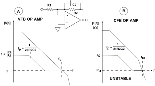 Noise gain stability analysis for VFB and CFB op amps with feedback capacitor