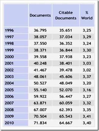 Pubblicazioni scientifiche italiane dal 1996 al 2010 (Scimago 2011)