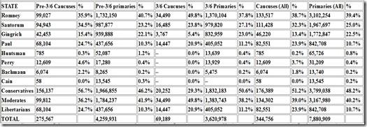 Delegate Graph 3-7-12