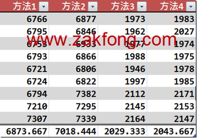 201200313-2-如何快速地更新文字方塊(TextBox)的內容-W