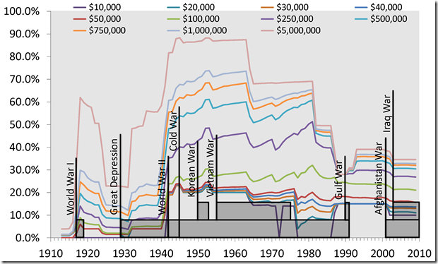 Effective Income Taxes Over Time