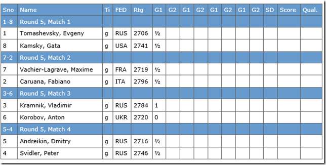 Round 5, game 1 results, Tromso WC 2013