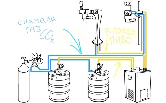 оборудование для розлива пива с пивными пеногасителями пегас